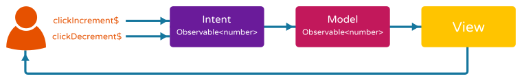 MVI Counter Example