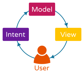 Model-View-Intent Unidirectional Data Flow