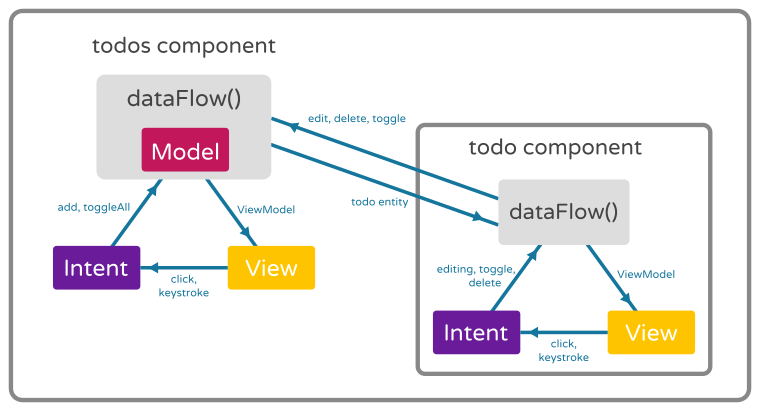 Todo App Data Flow